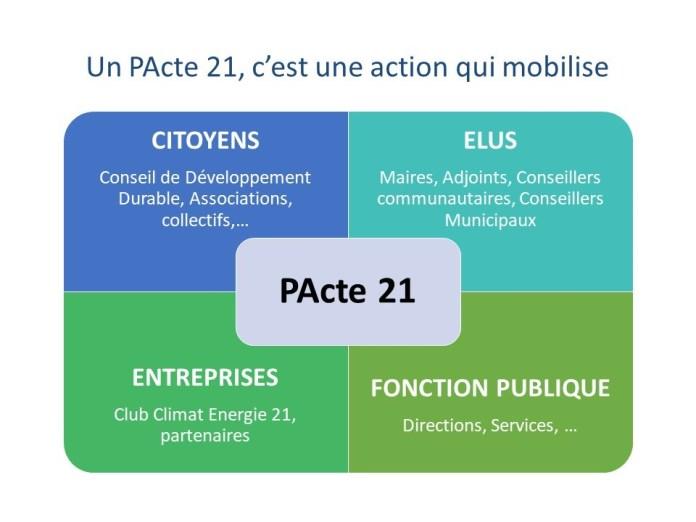 Inscrivez votre action ou votre projet de développement durable sur la plateforme PActes 21