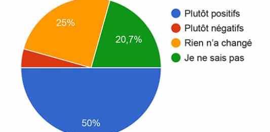 Le Journal Catalan vous donne la parole - sondage -enquête