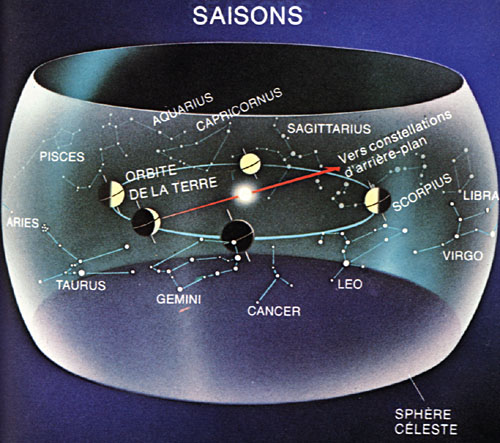 ecliptique et saisons