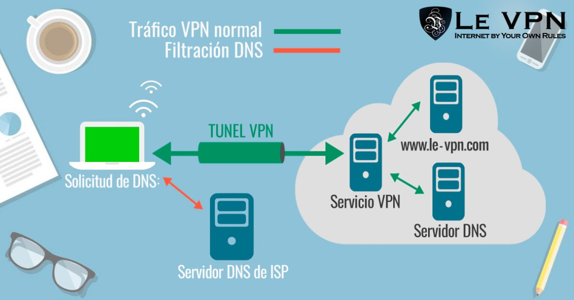 Resultado de imagen para VPN