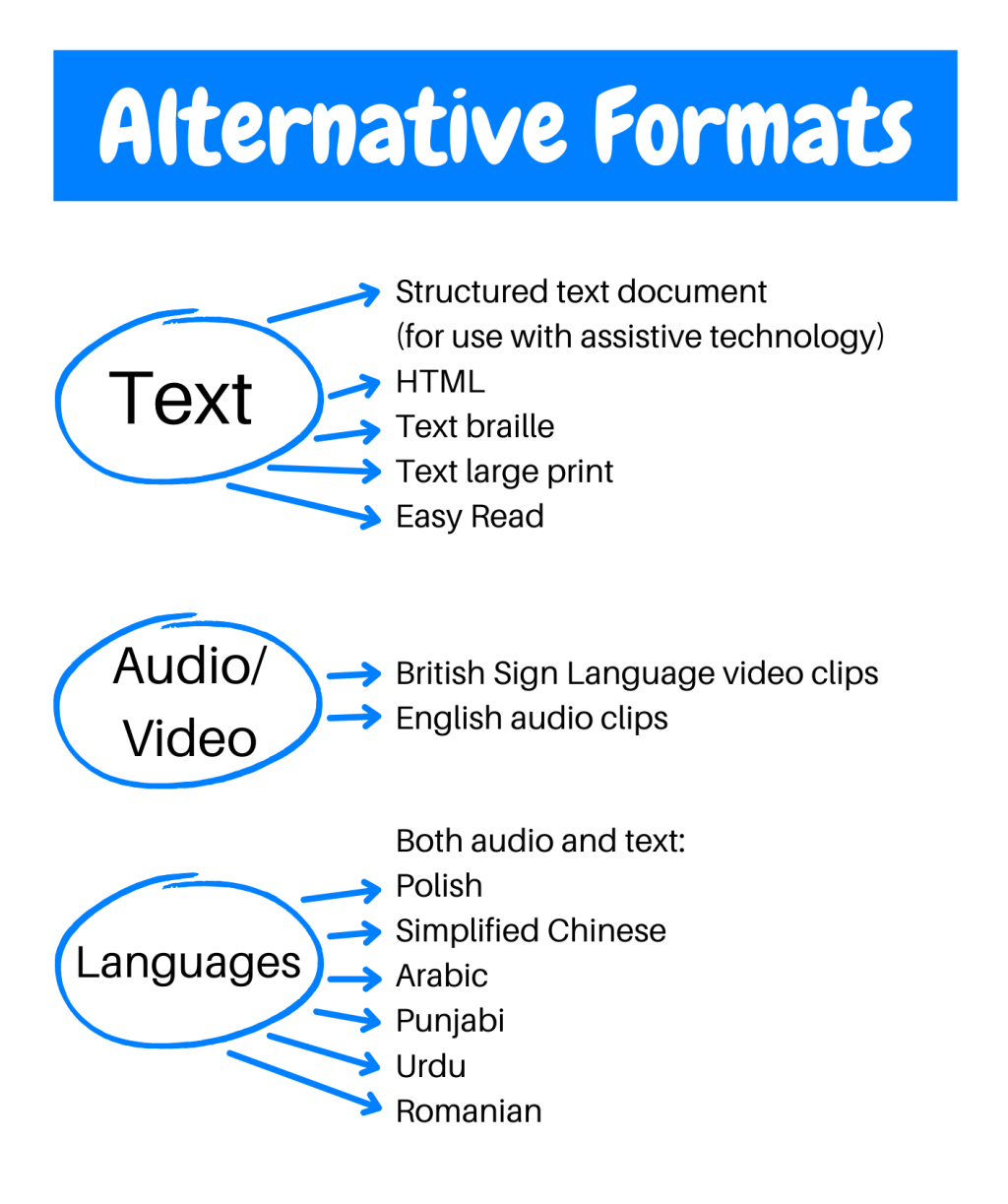 Alternative formats Text Structured text document- for use with assistive technology HTML Text braille Text large print Easy Read Audio and video British Sign Language video clips English audio files Languages Both spoken and text: Polish, Simplified Chinese, Arabic, Punjabi, Urdu, Romanian