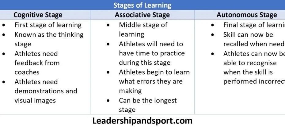 Stages of Learning Cognitive Stage of Learning Associative Stage of Learning Autonomous Stage of Learning