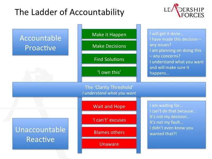 Where are you on the 'Ladder of Accountability'