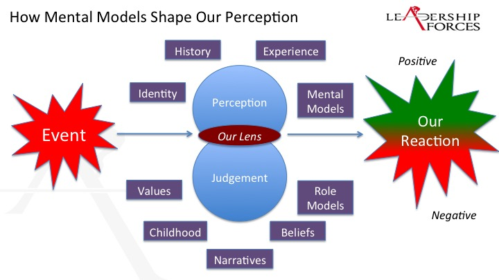 Mental Models: Choosing your Reaction