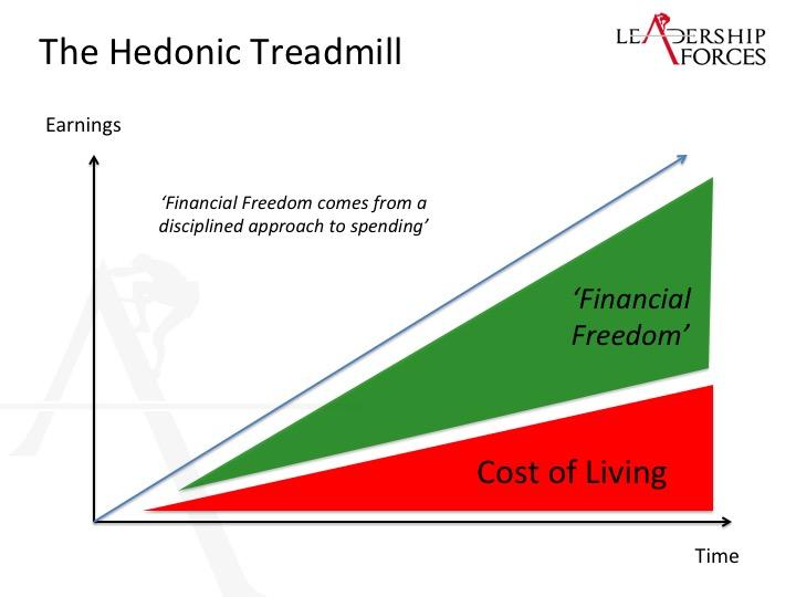 hedonic treadmill essay