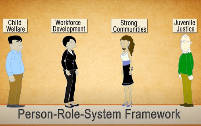 Person Role System Framework