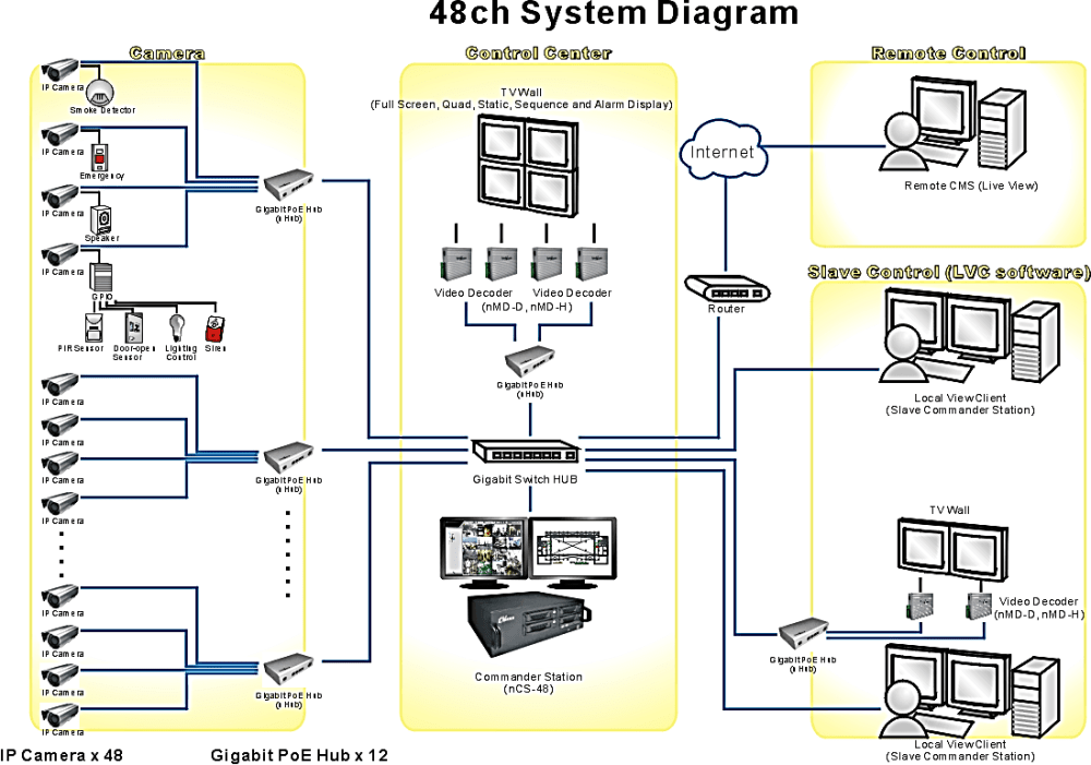 medium resolution of ip surveillance installation