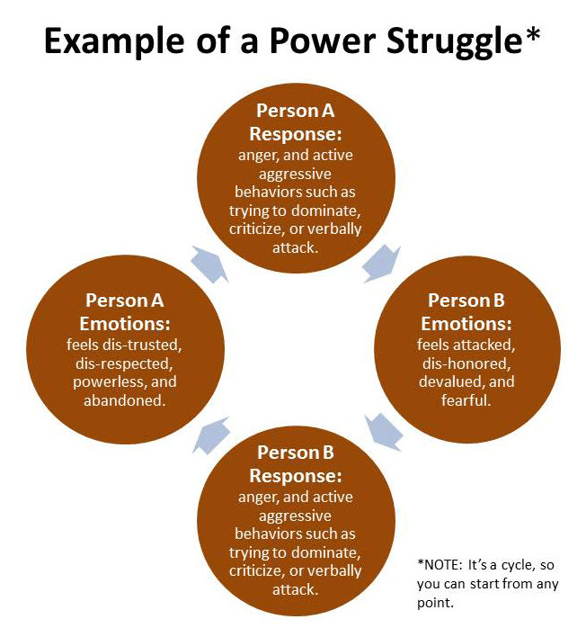 example-of-a-power-struggle2