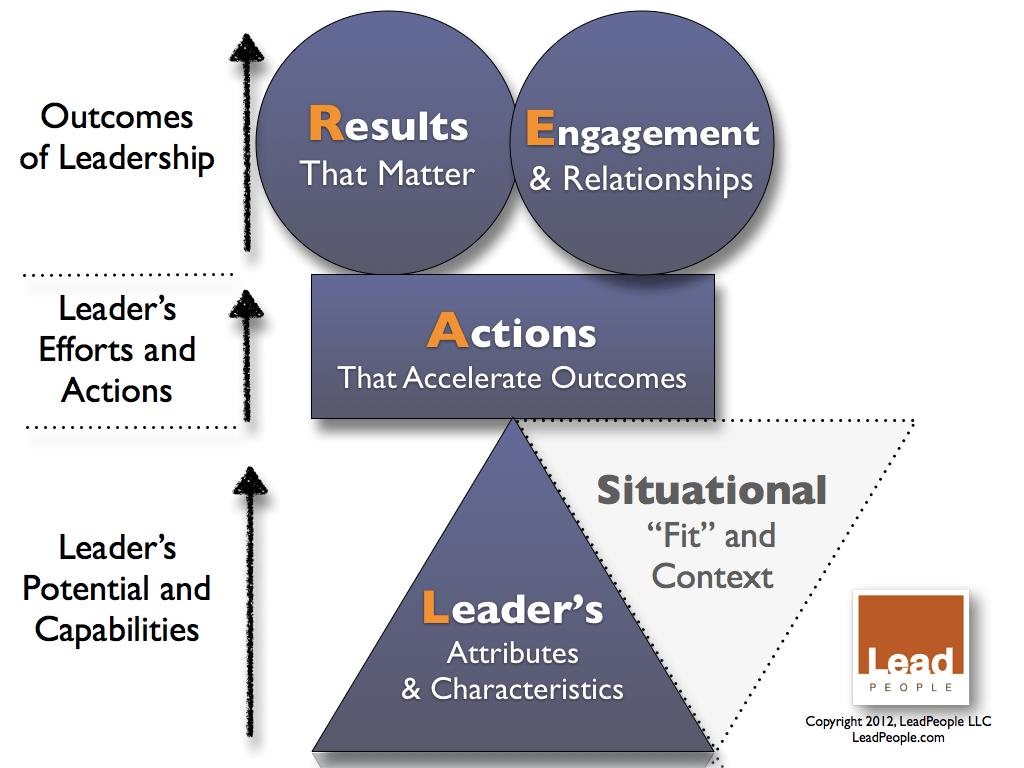 situational leadership model diagram 1998 ez go gas golf cart wiring of diversity