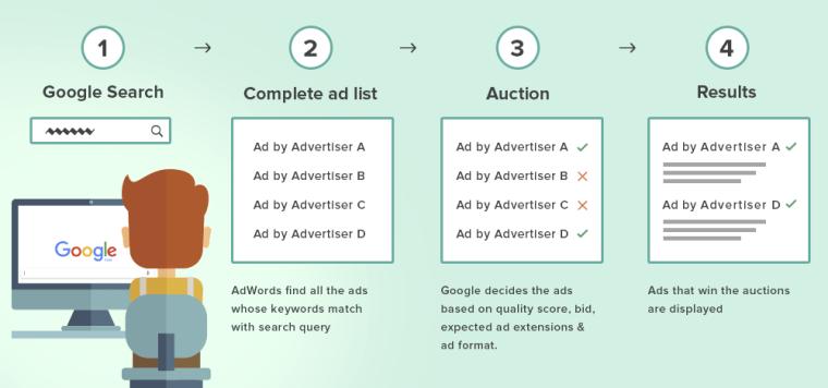 Adwords best practices