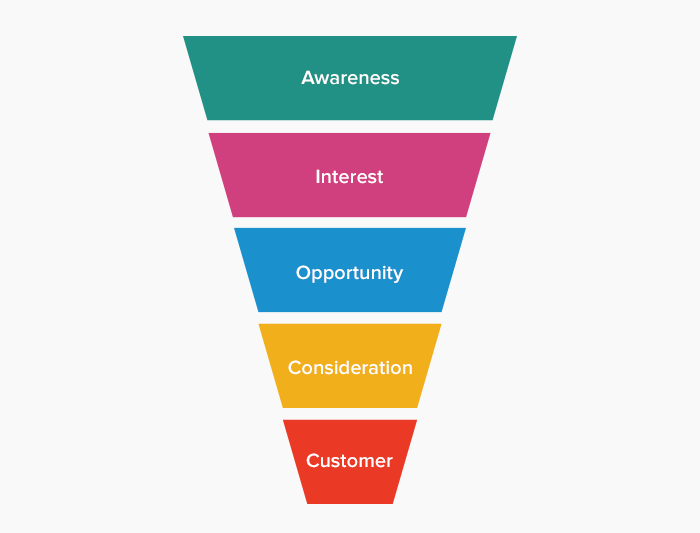 Sales Funnel Management: The Expert's Handbook |LeadSquared