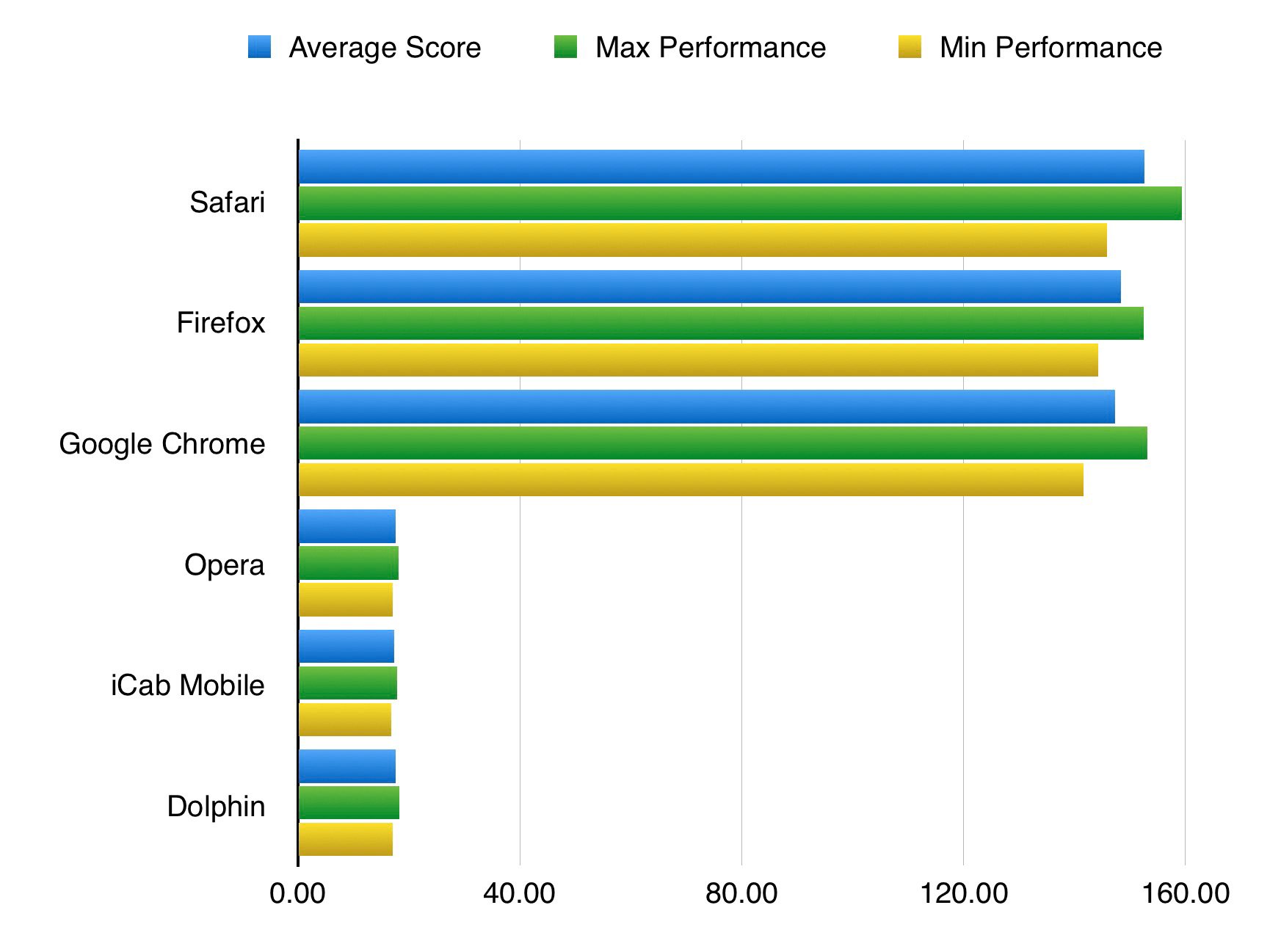 iOS Browser Benchmarks - Leaf&Core