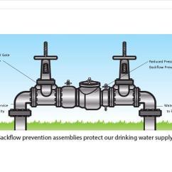 Sprinkler System Backflow Preventer Diagram Shotgun Parts Piping Wiring