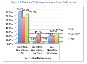 EatFresh.org Impact Evaluation Results