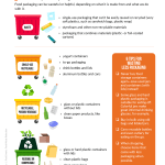 Sample page from the Waste Reduction workbook