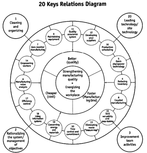 IWAO KOBAYASHI 20 KEYS TO WORKPLACE IMPROVEMENT PDF