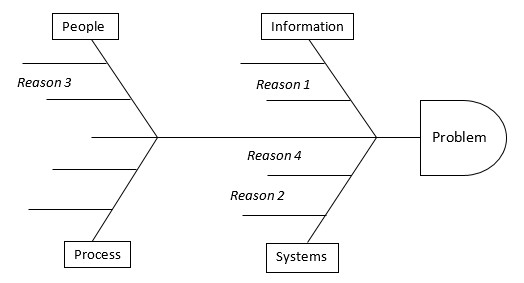 Fishbone or Ishikawa Diagram: Lean Glossary on causal diagram, 5 whys diagram, carroll diagram, hasse diagram, scatter plot diagram, scatter diagram, ven diagram, risk diagram, tree diagram, run chart, check sheet, data flow model diagram, is is not diagram, cause and effect diagram, affinity diagram, problem management process diagram, johnston diagram, orm diagram, raymond's run plot diagram, sequence diagram, database model diagram, pareto diagram, tqm diagram, process flow diagram, accounting diagram, mathematical diagram, block diagram, chess diagram, service-oriented architecture diagram, hierarchy diagram, fishbone diagram,