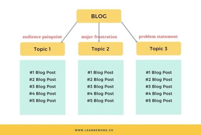 BLOG content categories SEO