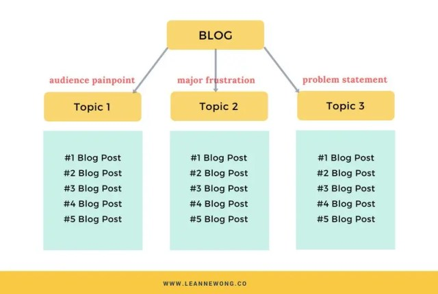 BLOG content categories SEO
