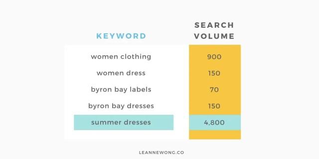 ecommerce keywords fashion seo
