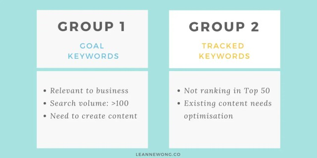keyword groups seo