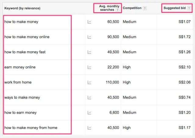 keyword-planner-metrics-seo