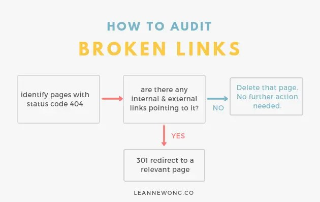 broken links audit seo leannewong