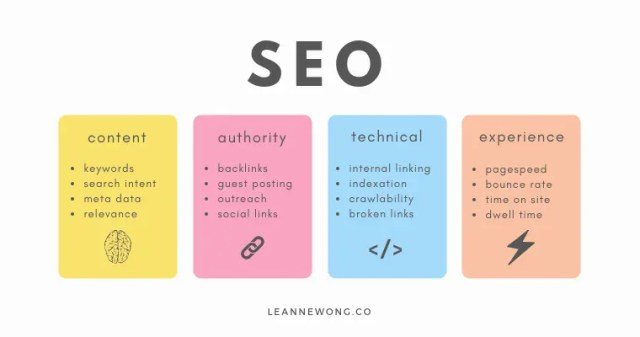 seo factors rank well