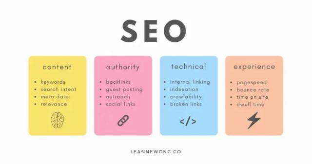 seo factors rank well