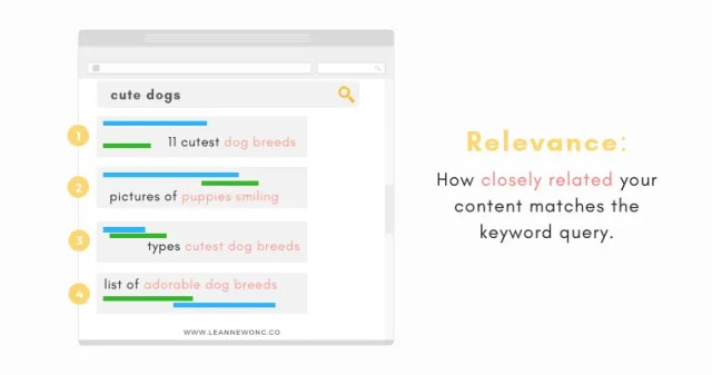 what is relevance SEO made simple-LeanneWongCo