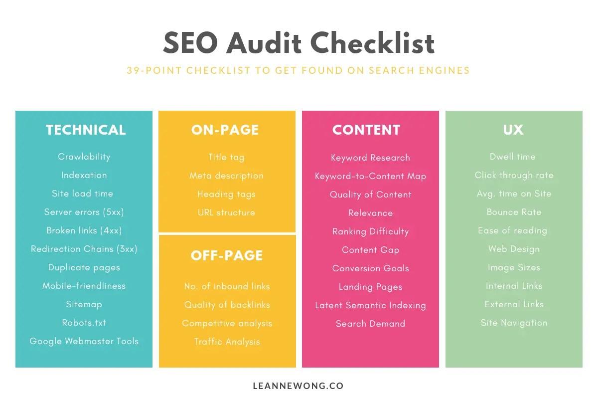 SEO Audit Checklist bloggers LEANNE WONG CO