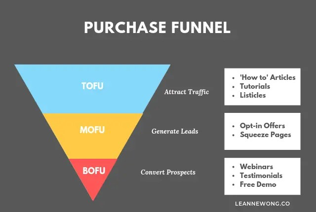 make money blogging purchase funnel