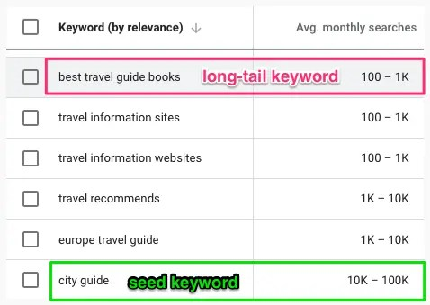 travel-guide-keyword-planner-long-tail