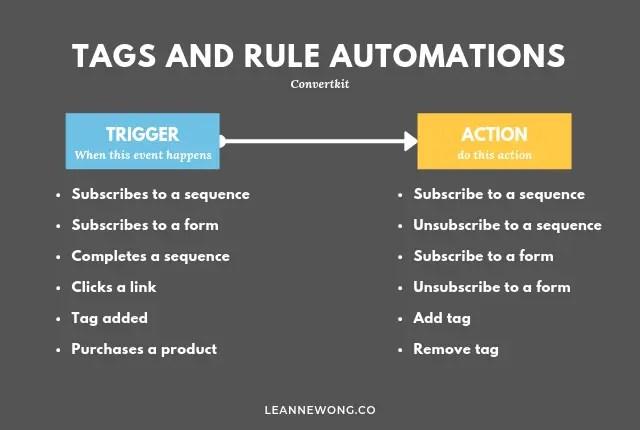 leanne-convertkit-tags-rules