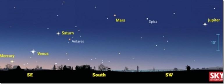 alineacion-planetas