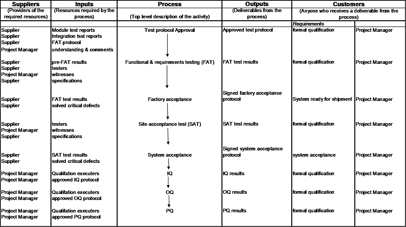 example sipoc diagram template husqvarna trimmer parts validation process