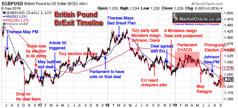 british-pound-brexit-time-line The Brexit Deal Scenario of 2019: What May Happen with GBP?
