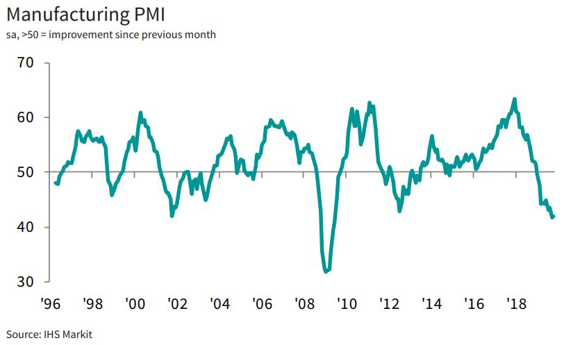 manufacturing-pmi ZEW survey maybe it will be a piece of good news for the largest economy in EZ