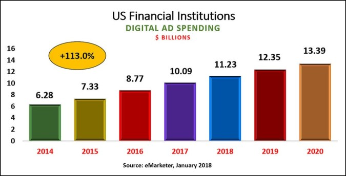 Digital Ad Spending for Specialists