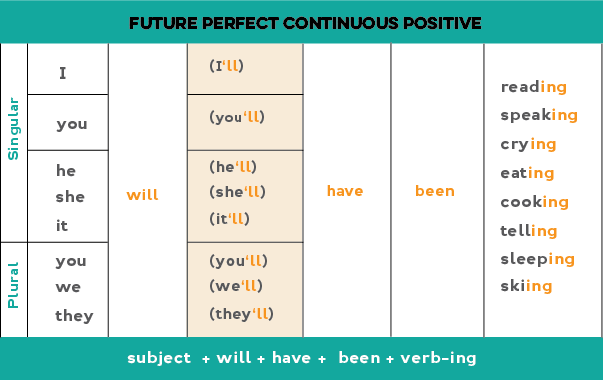 Infinitive Past Simple Past Participle