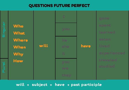 Read Past Participle Tense