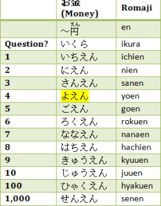 counter for money also different japanese counters to count numbers rh learn adventure
