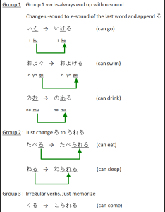 Japanese verbs change dict form to potential also kanoukei and dekiru learn online rh adventure