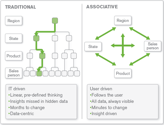 QlikView Association