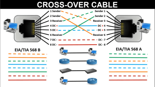 small resolution of cross cable color code