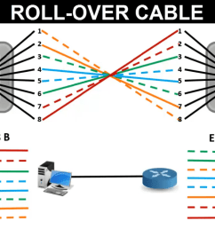 rollover cable color code [ 1352 x 768 Pixel ]