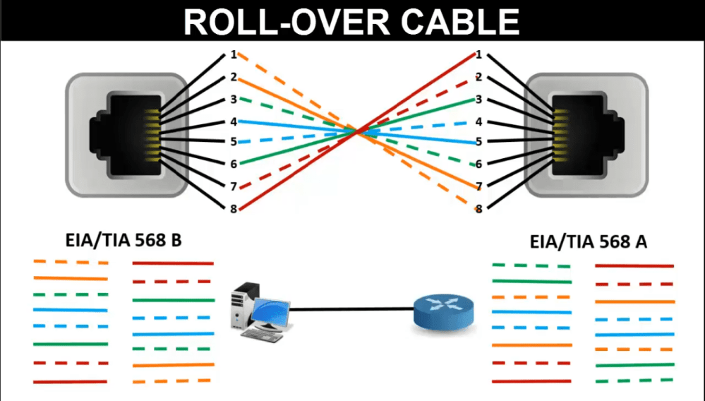 medium resolution of rollover cable color code