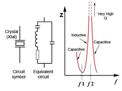 Crystal Sine Wave Oscillators