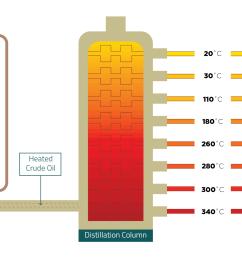 fractional distillation [ 2160 x 1080 Pixel ]