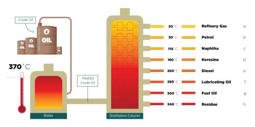 small resolution of fractional distillation